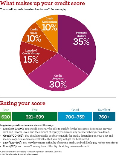 Wells Fargo - what makes up your credit score